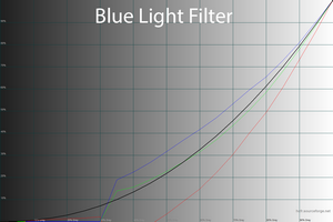 28_bluelight_gamma.png